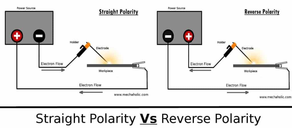 Straight Polarity vs reverse Polarity