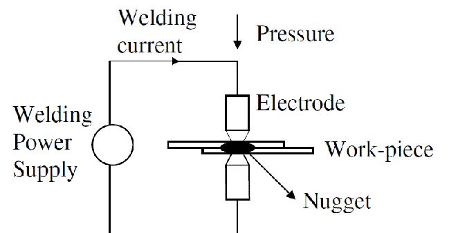 basic working process of spot welding