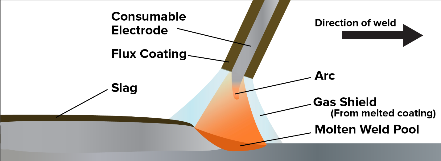 how a consumable electrode works