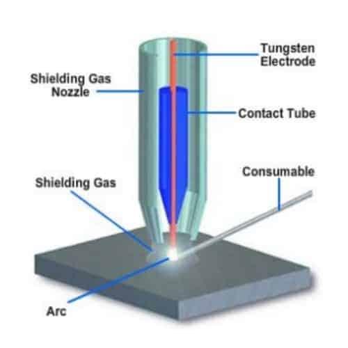 how tungsten electrodes work