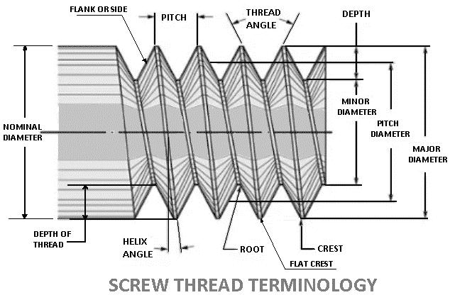 clear idea of thread terminologies