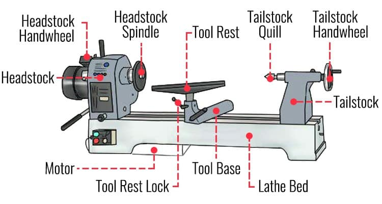 diagram for a better view of an original wood lathe