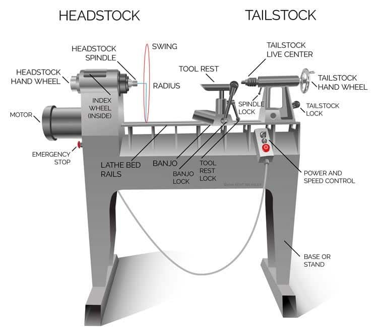different parts of a wood lathe