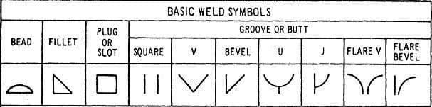Basic Welding Symbol